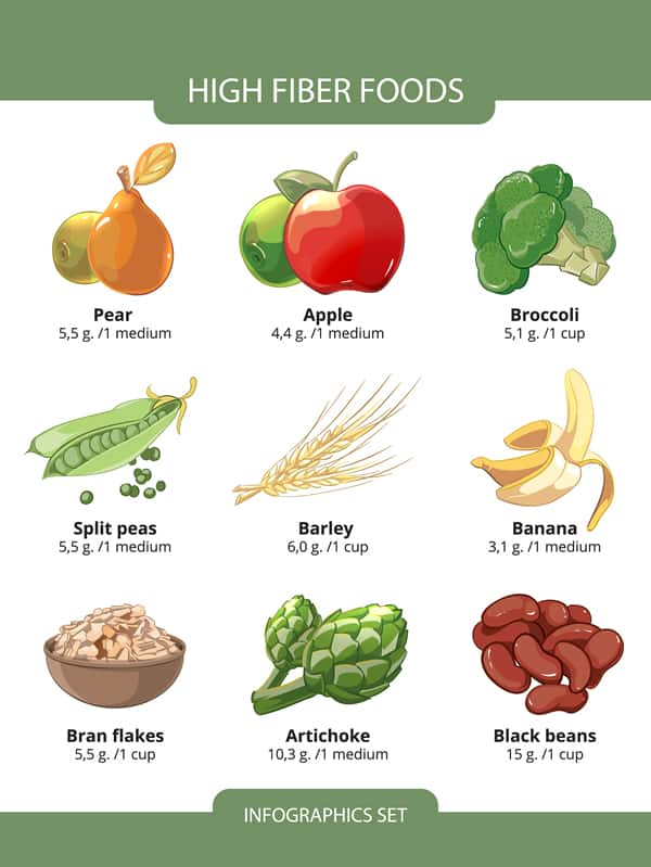 Infographic - High Fiber Foods